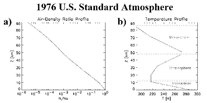 US STANDARD ATMOSPHERE 1976 PDF DOWNLOAD